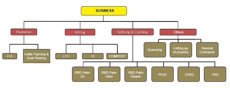 Business   BLD Plantation Bhd